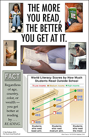 poster showing how grades are affected by how much one reads.